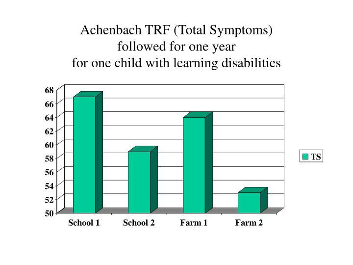 Achenbach TRF (Total Symptoms)