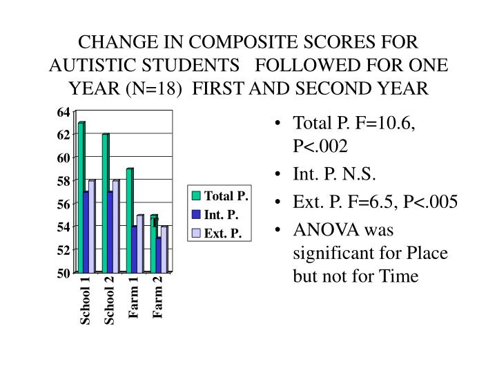 CHANGE IN COMPOSITE SCORES FOR  AUTISTIC STUDENTS   FOLLOWED FOR ONE YEAR (N=18)  FIRST AND SECOND YEAR