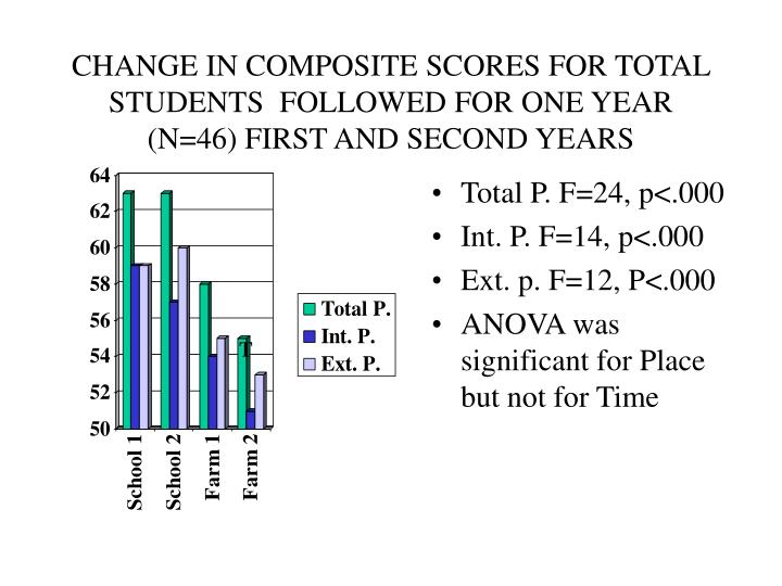CHANGE IN COMPOSITE SCORES FOR TOTAL STUDENTS  FOLLOWED FOR ONE YEAR  (N=46) FIRST AND SECOND YEARS