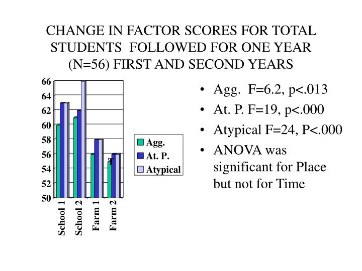 CHANGE IN FACTOR SCORES FOR TOTAL STUDENTS  FOLLOWED FOR ONE YEAR  (N=56) FIRST AND SECOND YEARS
