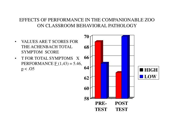 EFFECTS OF PERFORMANCE IN THE COMPANIONABLE ZOO
