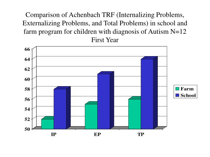 Comparison of Achenbach TRF (Internalizing Problems, Externalizing Problems, and Total Problems) in school and farm program for children with diagnosis of Autism N=12 First Year