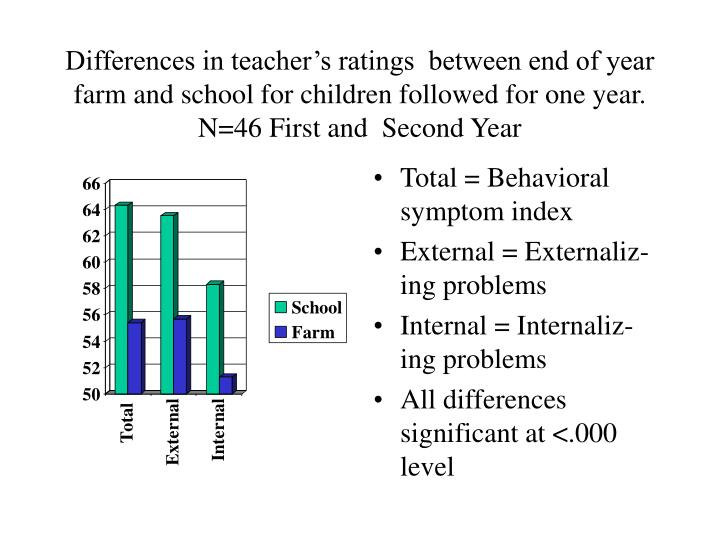 Differences in teacher's ratings  between end of year farm and school for children followed for one year.