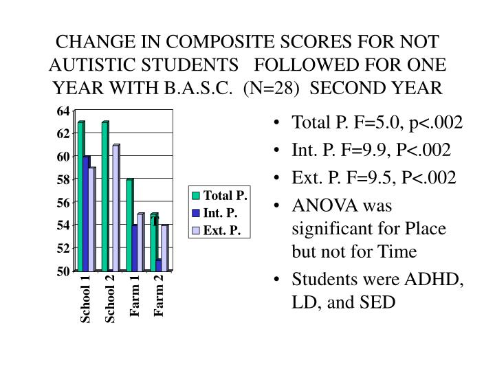 CHANGE IN COMPOSITE SCORES FOR NOT AUTISTIC STUDENTS   FOLLOWED FOR ONE YEAR WITH B.A.S.C.  (N=28)  SECOND YEAR