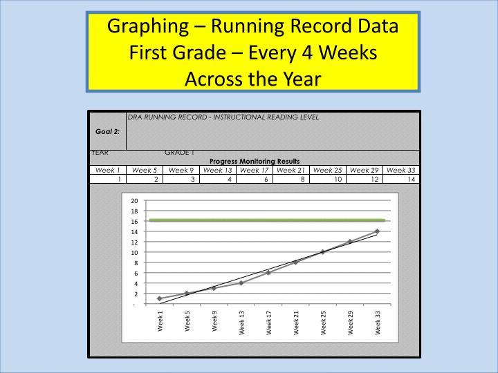 Graphing – Running Record Data