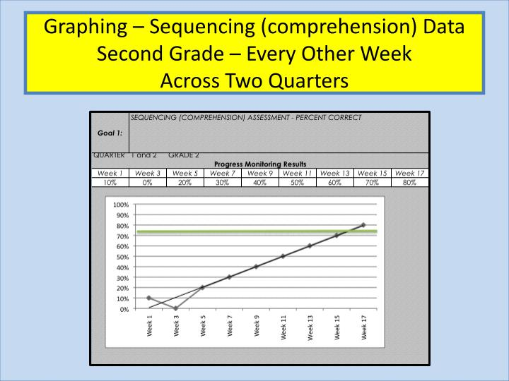 Graphing – Sequencing (comprehension) Data