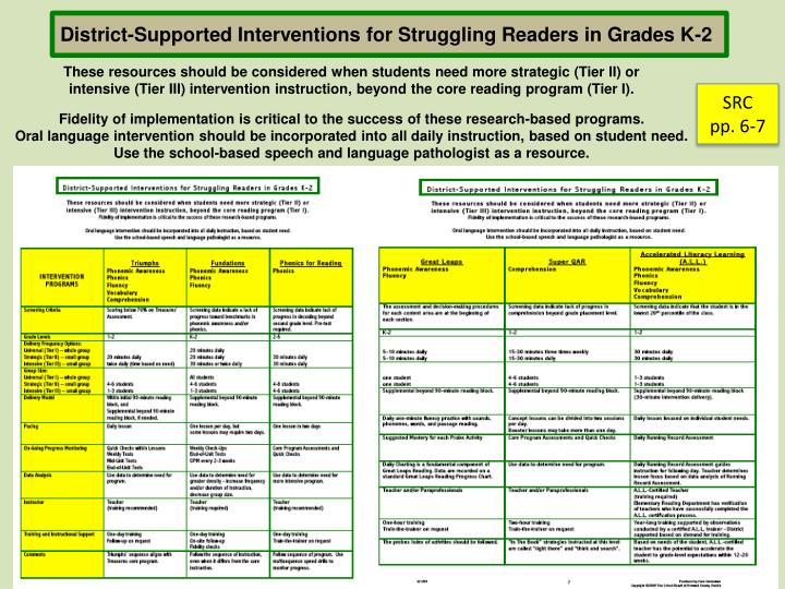 District-Supported Interventions for Struggling Readers in Grades K-2