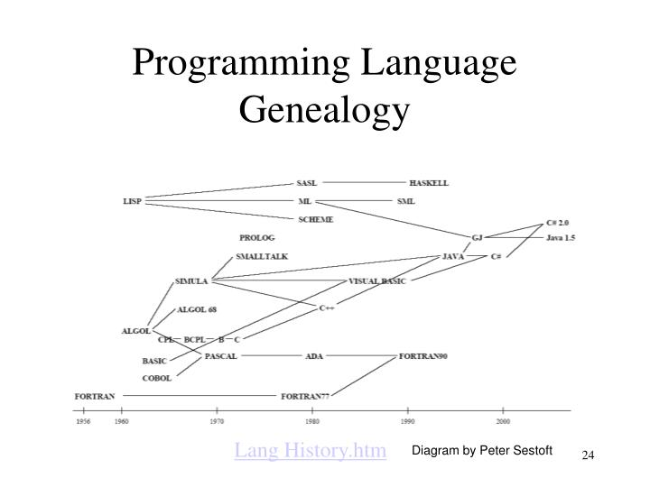 Programming Language Genealogy