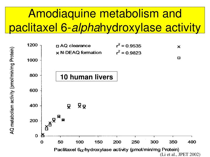 Amodiaquine metabolism and paclitaxel 6-