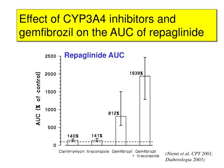 Effect of CYP3A4 inhibitors and gemfibrozil on the AUC of repaglinide
