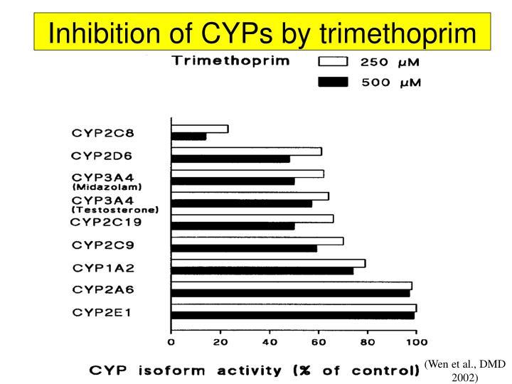 Inhibition of CYPs by trimethoprim