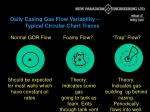 daily casing gas flow variability typical circular chart traces