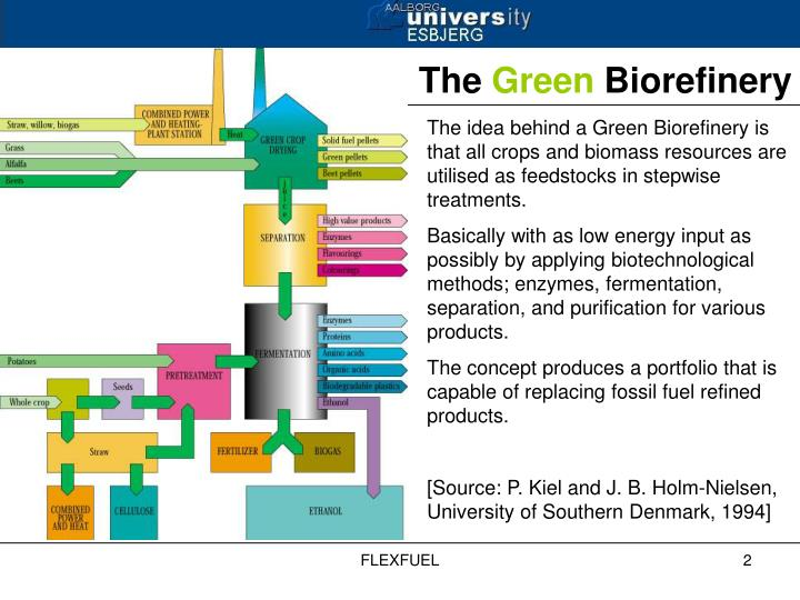 The idea behind a Green Biorefinery is that all crops and biomass resources are utilised as feedstoc...