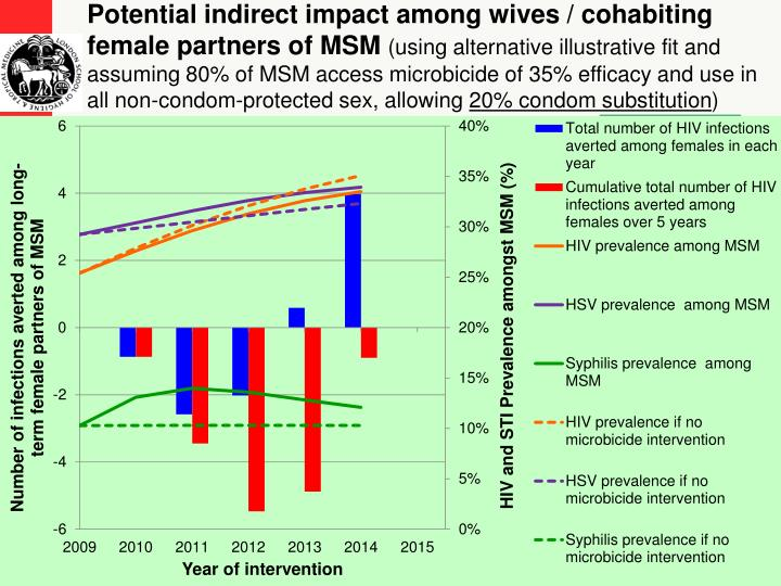 Potential indirect impact among wives / cohabiting female partners of MSM