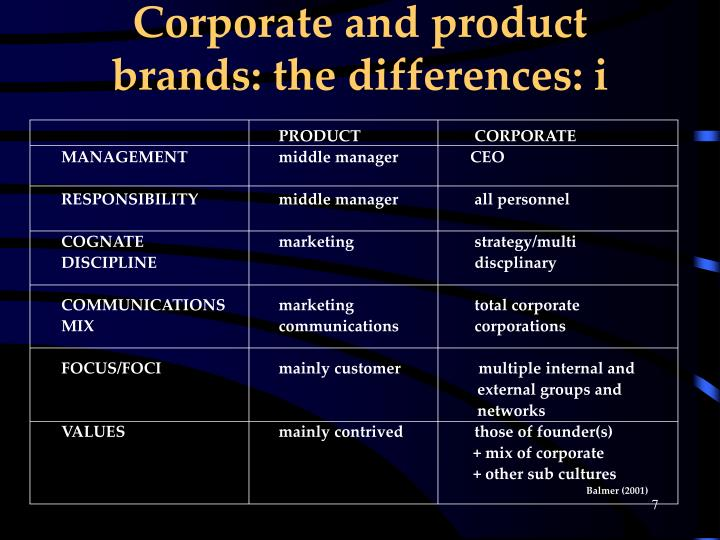 Corporate and product brands: the differences: i