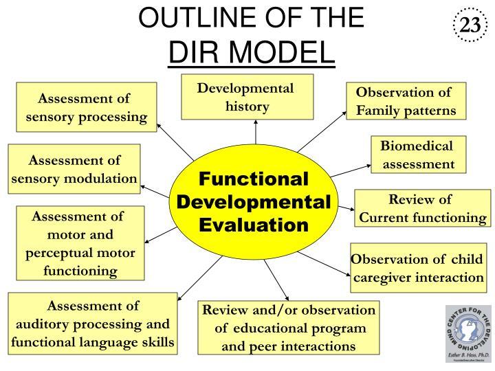 Outline of the dir model