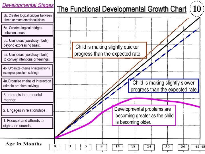The Functional Developmental Growth Chart