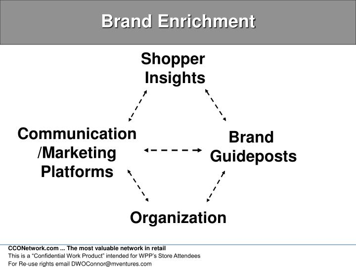 Brand Enrichment