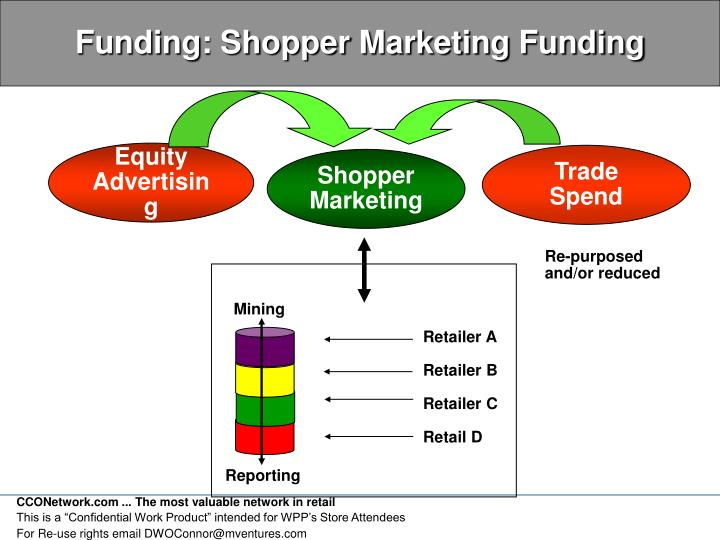 Funding: Shopper Marketing Funding