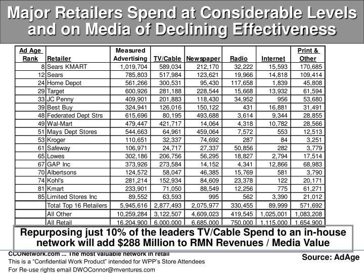 Major Retailers Spend at Considerable Levels and on Media of Declining Effectiveness