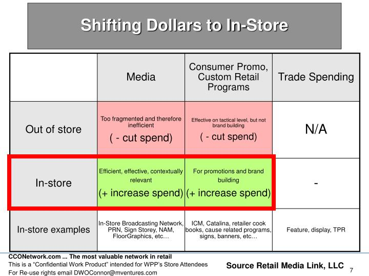 Shifting Dollars to In-Store