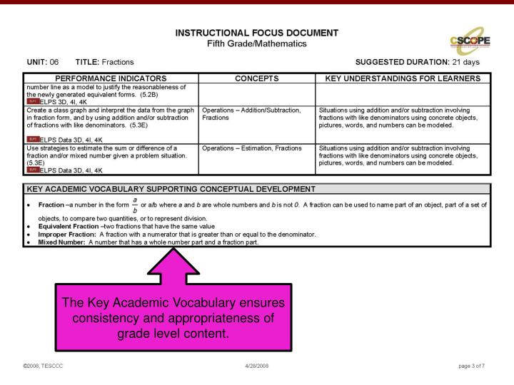 The Key Academic Vocabulary ensures consistency and appropriateness of grade level content.