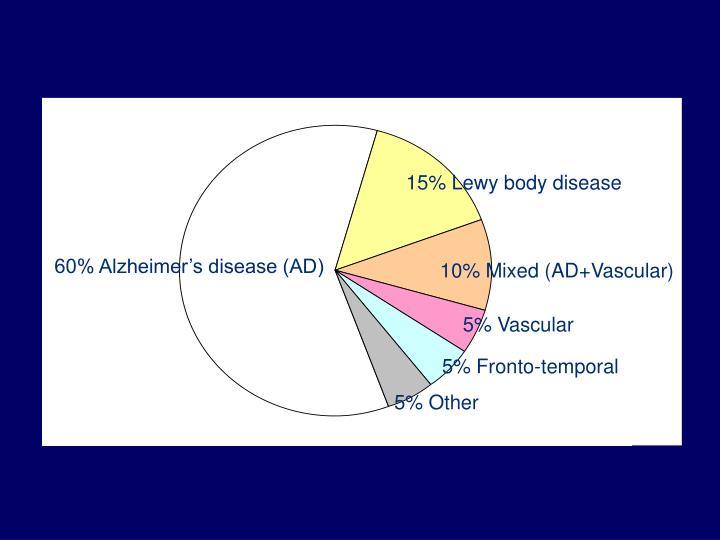 15% Lewy body disease