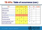 tb apis table of occurrence con