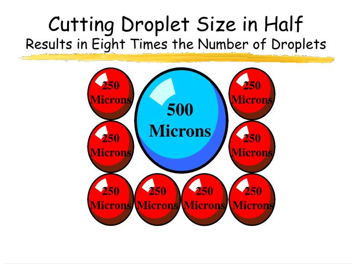 Cutting Droplet Size in Half