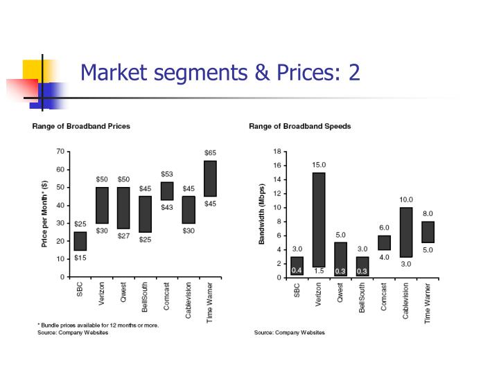 Market segments & Prices: 2