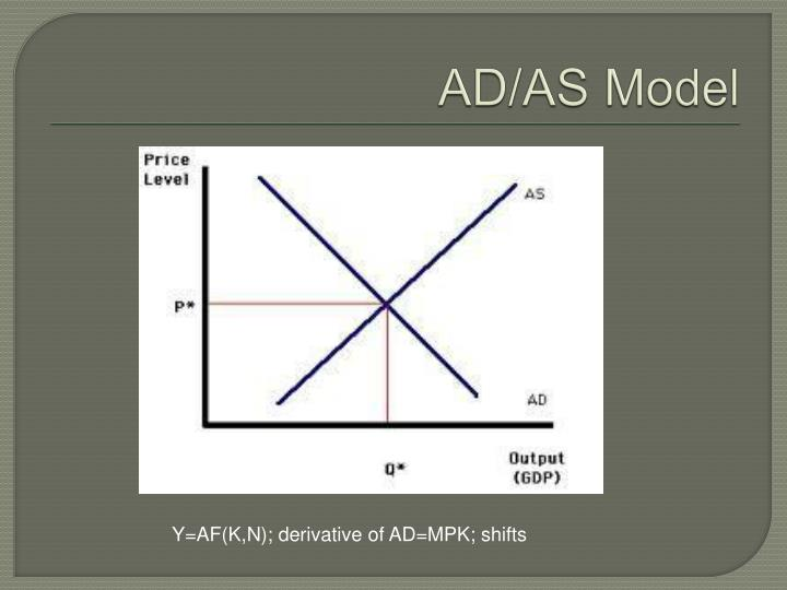 AD/AS Model