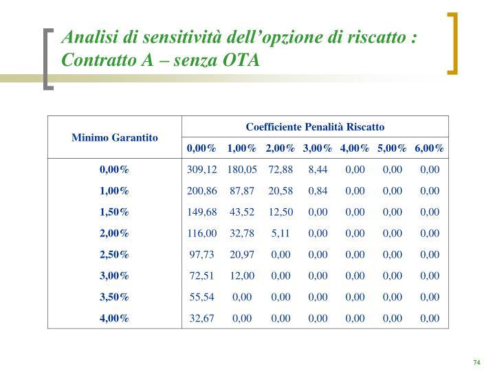 Analisi di sensitività dell'opzione di riscatto : Contratto A – senza OTA