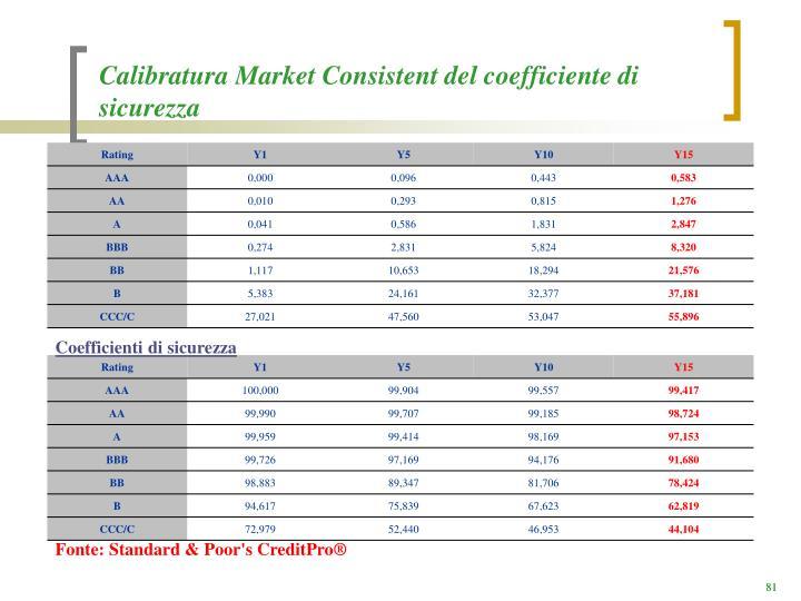 Calibratura Market Consistent del coefficiente di sicurezza