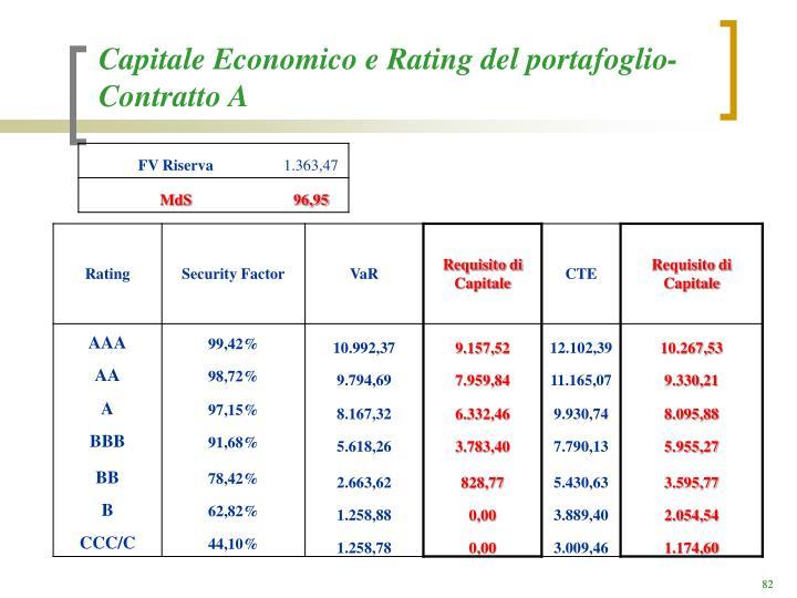 Capitale Economico e Rating del portafoglio- Contratto A