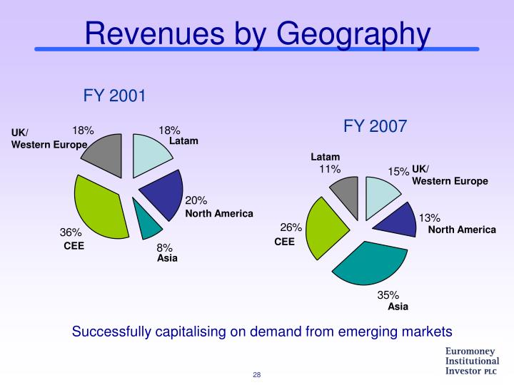 Revenues by Geography