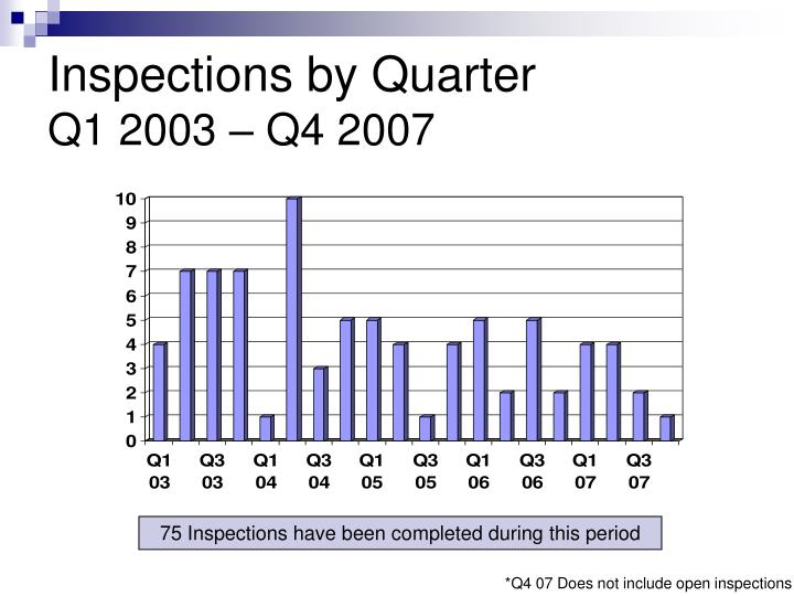Inspections by Quarter