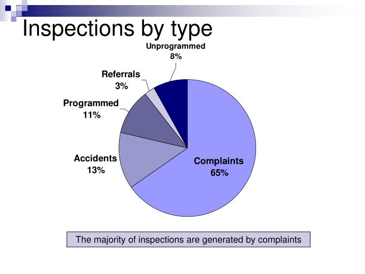 Inspections by type