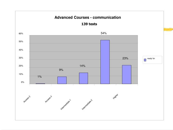 Advanced Courses - communication
