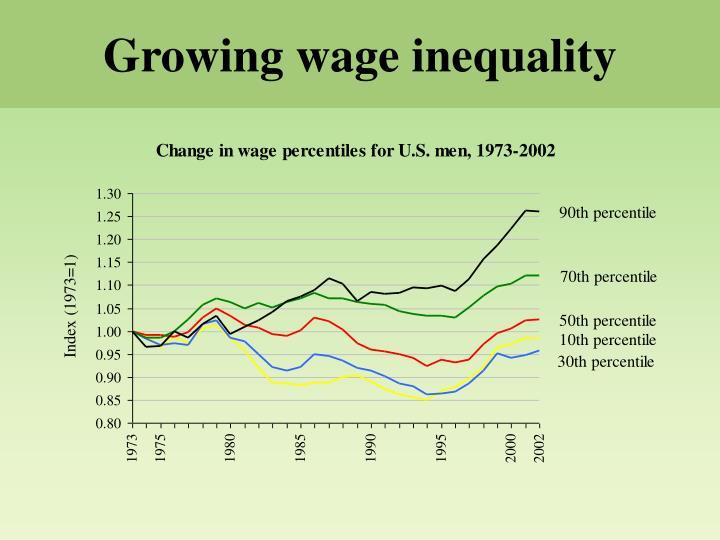 Growing wage inequality