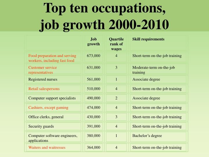 Top ten occupations,