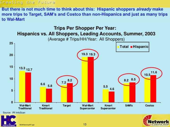 But there is not much time to think about this:  Hispanic shoppers