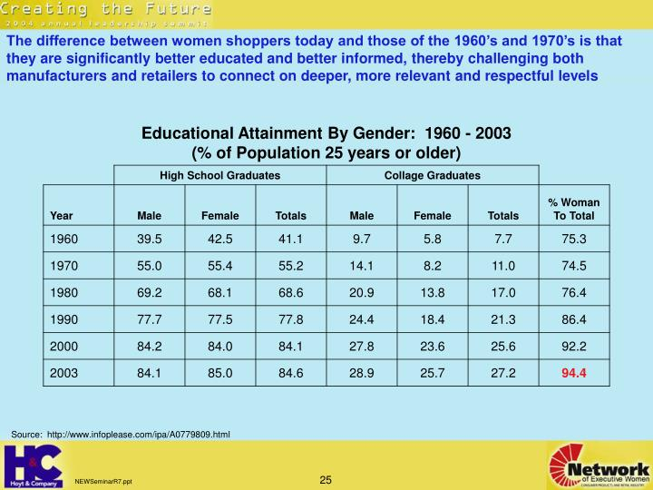 The difference between women shoppers today and those of the 1960's and 1970's is that they are significantly better educated and better informed, thereby challenging both manufacturers and retailers to connect on deeper, more relevant and respectful levels