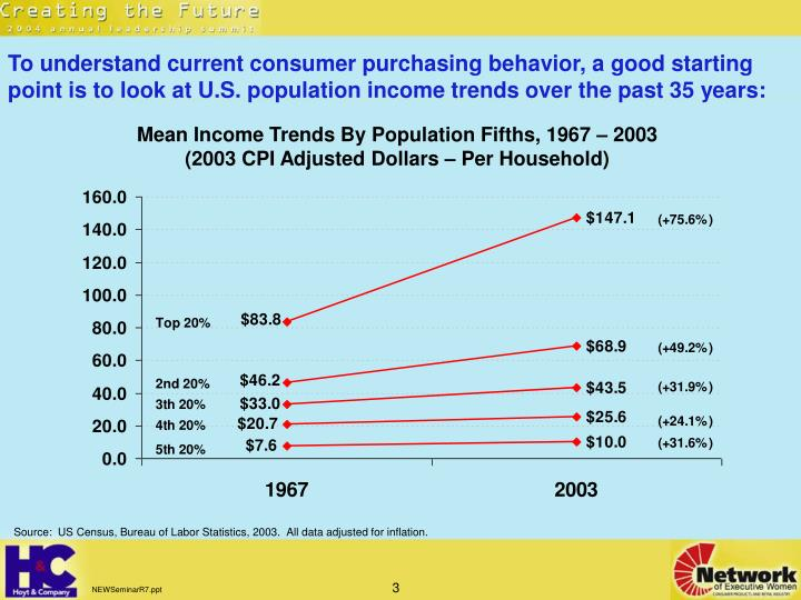 To understand current consumer purchasing behavior, a good starting point is to look at U.S. populat...