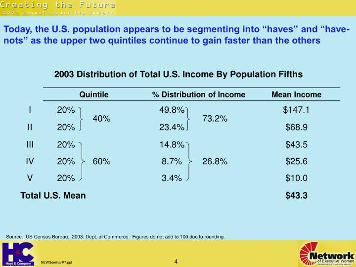"""Today, the U.S. population appears to be segmenting into """"haves"""" and """"have-nots"""" as the upper two quintiles continue to gain faster than the others"""