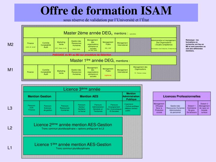 Offre de formation ISAM