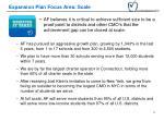 expansion plan focus area scale