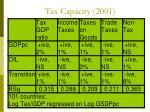 tax capacity 2001