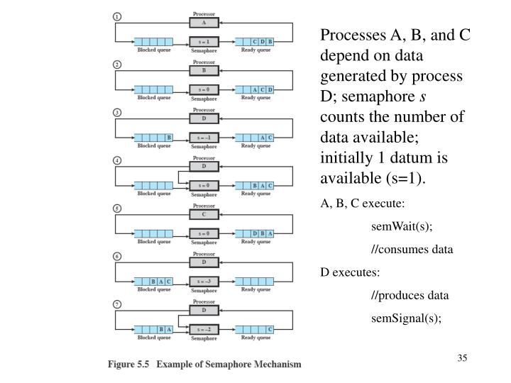 Processes A, B, and C depend on data generated by process D; semaphore