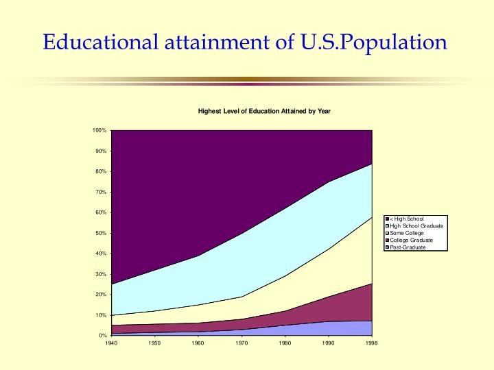 Educational attainment of U.S.Population