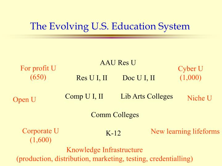 The Evolving U.S. Education System